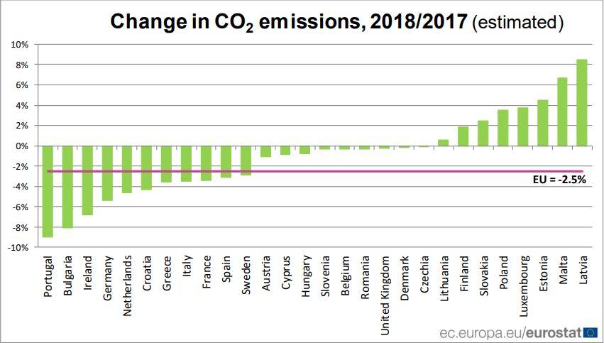 DEKRA Industrial Informa: Disminución Del 2,5% En Emisiones De CO2 En La Unión Europea