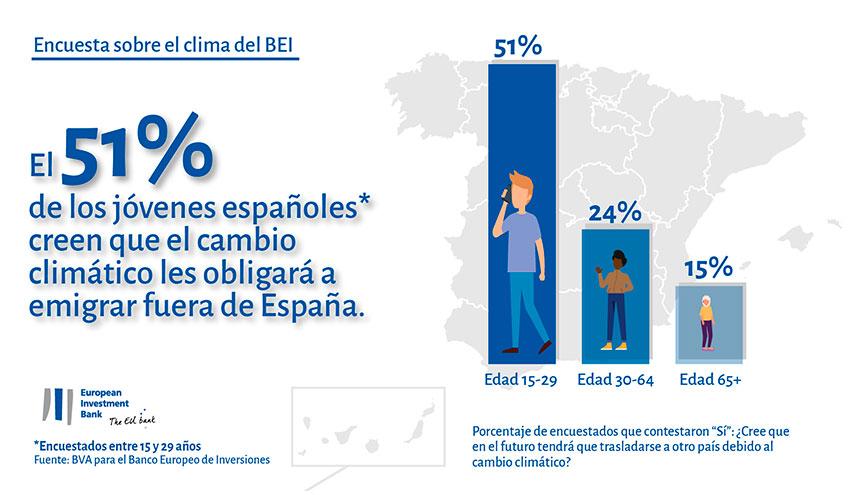 Una Reciente Encuesta Sobre El Clima Realizada Por El Banco Europeo De Inversiones Demuestra Que Los Españoles Cada Vez Estamos Más Concienciados Sobre El Cambio Climático